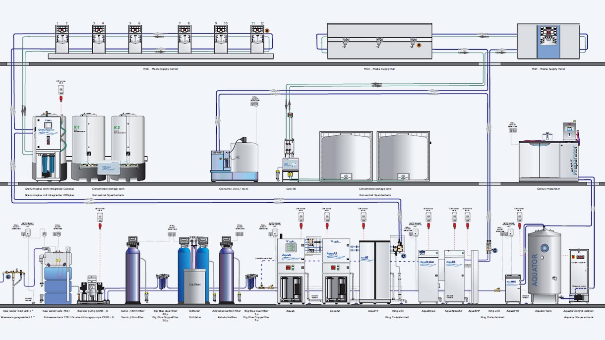 Installation flow diagram - water technology solutions