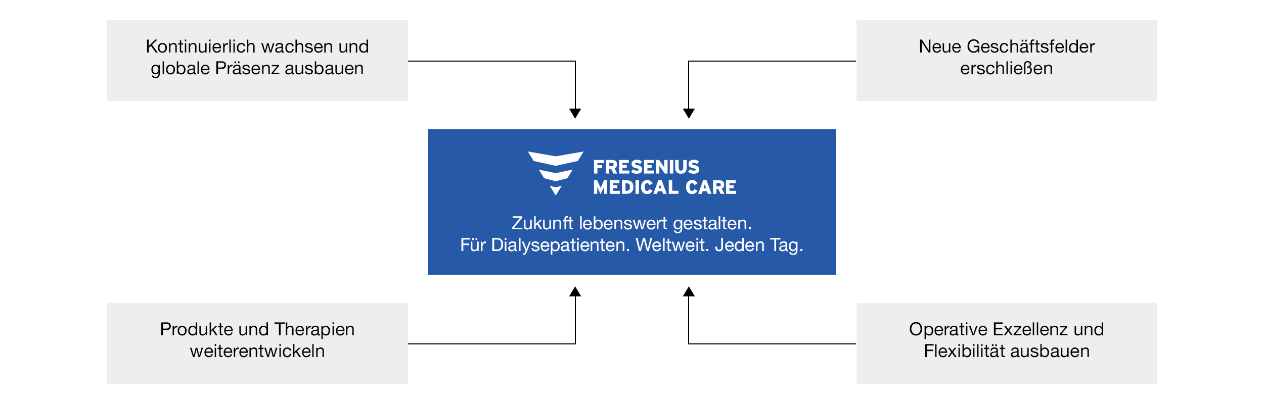 Fresenius Medical Care Unternehmensstrategie