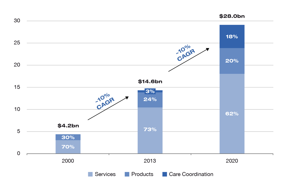 Fresenius Medical Care - revenue in 2020
