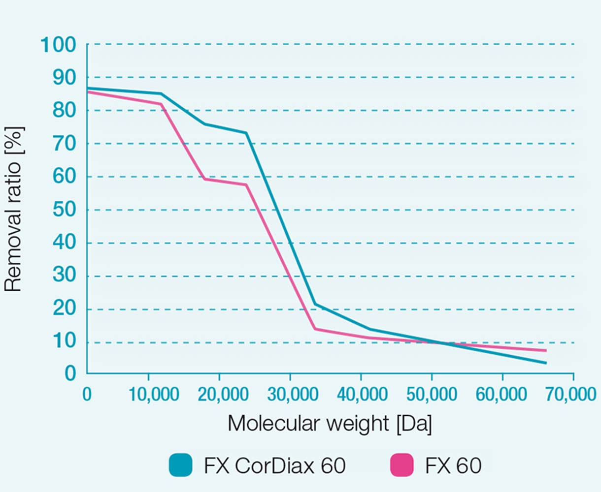 Removal ratios of FX 60 and FX CorDiax 60 dialyzers