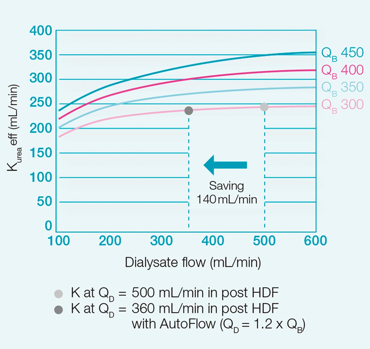 Diagram of dialysate flow