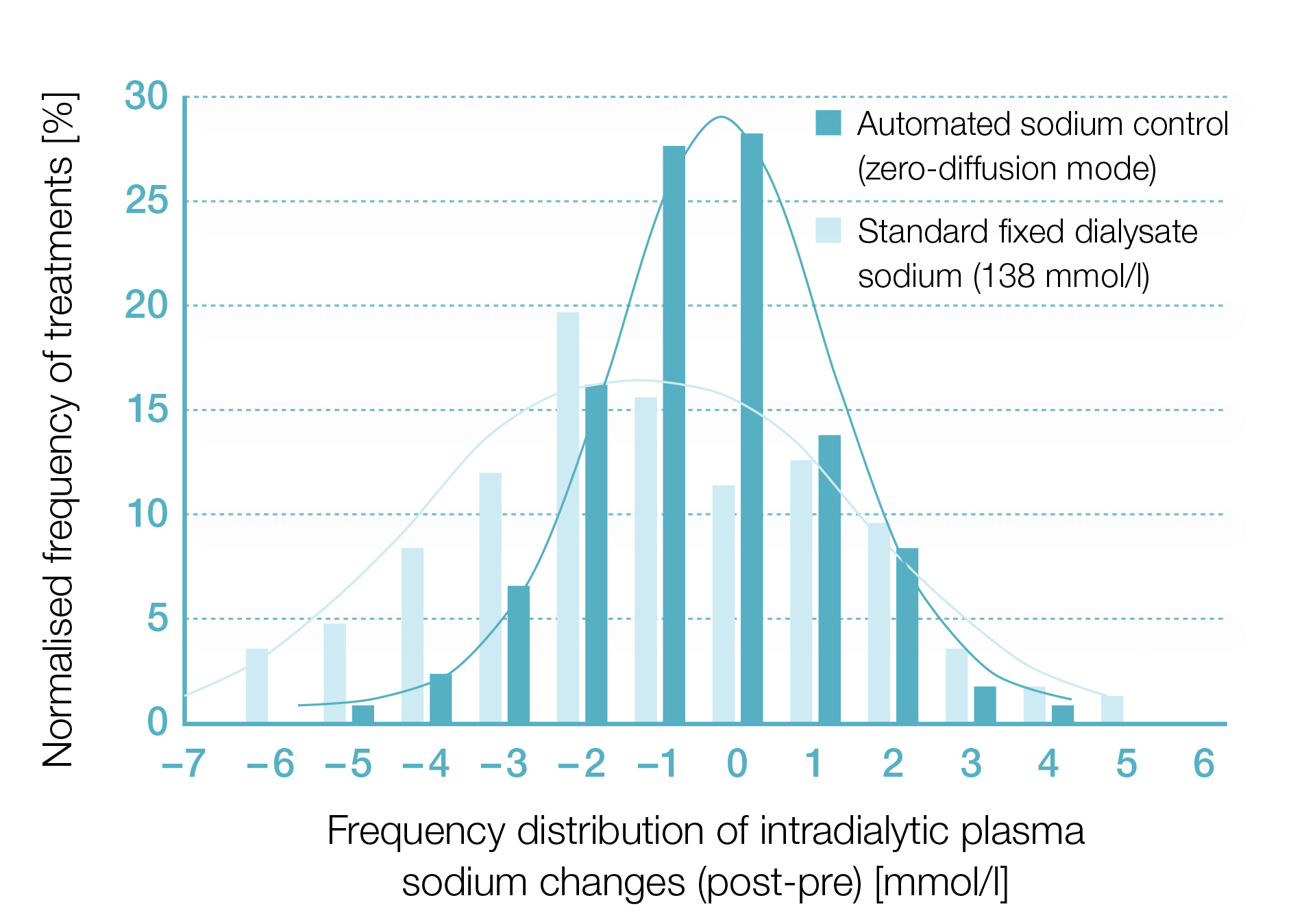 [Translate to German:] Distribution of plasma sodium changes