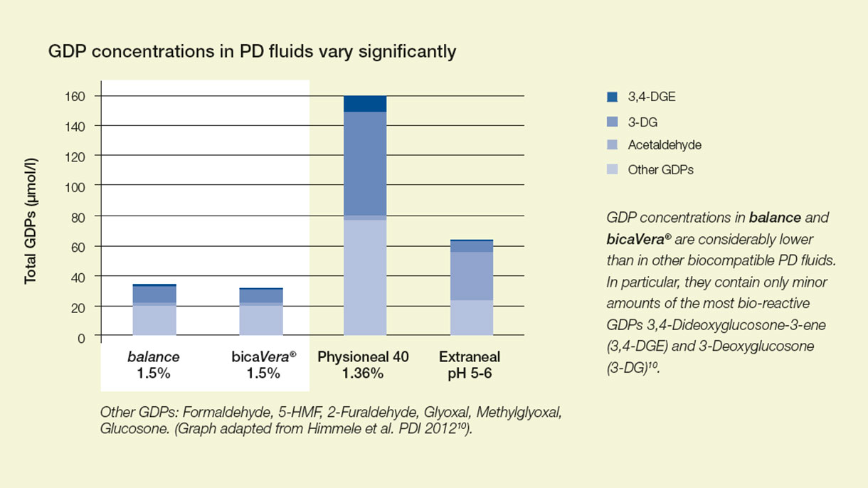 GDP concentrations in PD fluids vary significantly