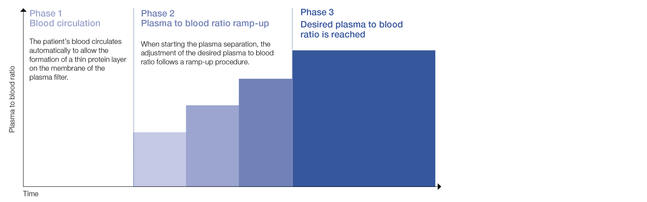 Automated ramp-up of plasma separation